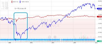 BND価格株式比較.png