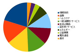 IVV業種比率.png